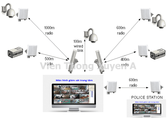 lắp đăt camera, lap dat camera